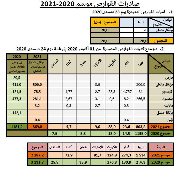 Cumul agrumes au 24-12-2020