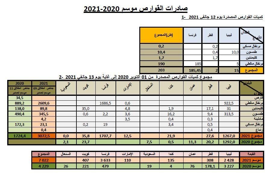 Cumul agrumes au 13-01-2021
