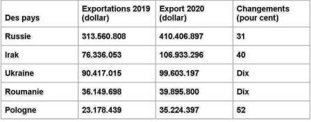 TOP 5 des principaux importateurs d'agrumes turcs en 2020: