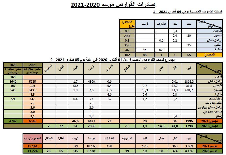 Cumul agrumes au 05-02-2020