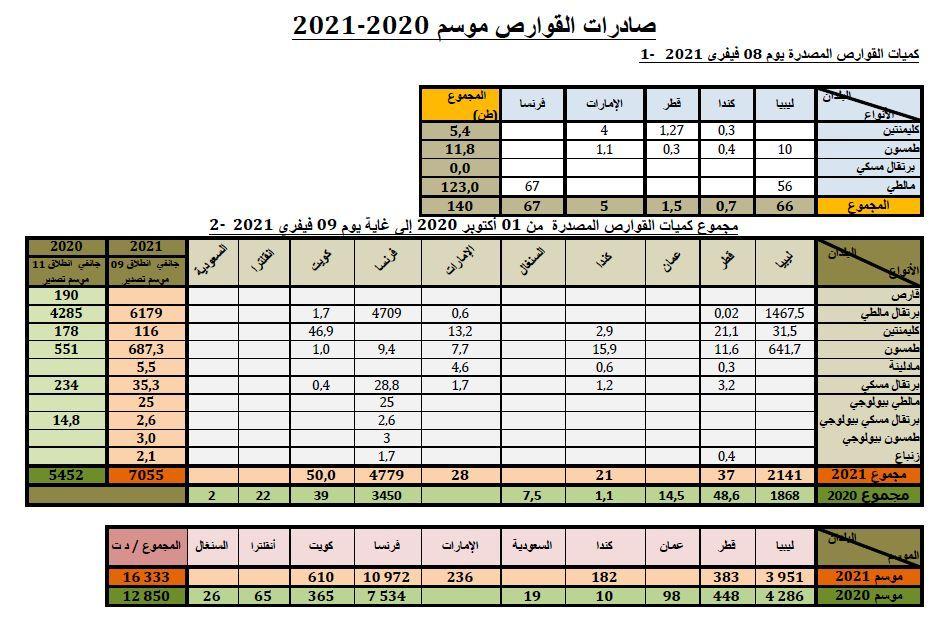 Cumul agrumes au 09-02-2021