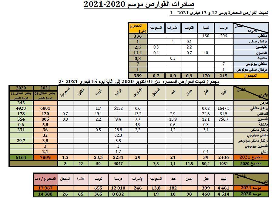 Cumul agrumes au 15-02-2020