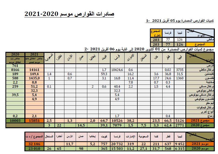 Cumul agrumes au 06-04-2021