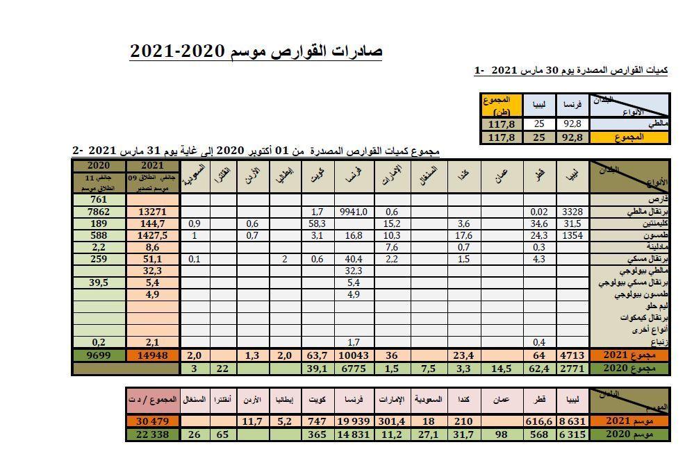 Cumul agrumes au 31-03-2021